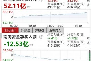 收评北向资金大幅流入52.11亿元沪股通净流入13.16亿元