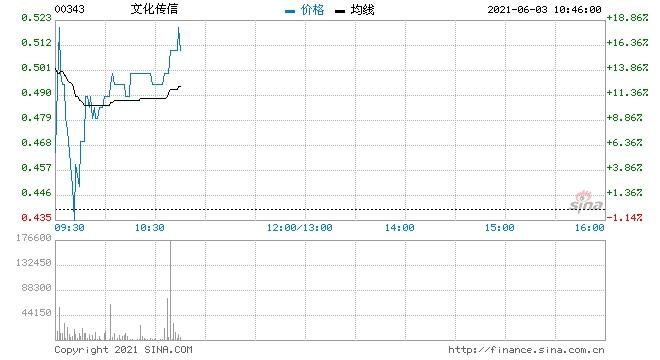 文化传信复牌大涨12.5%购中文人工智能企业