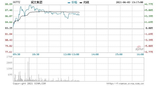 阅文集团涨近5%获券商看高至101港元