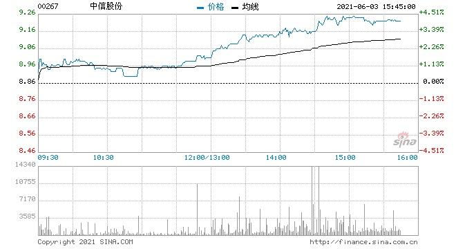 中信股份涨超4%创近一年半新高获纳入富时中国50指数