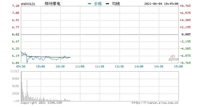 快讯煤炭概念开盘走弱郑州煤电跌近7%