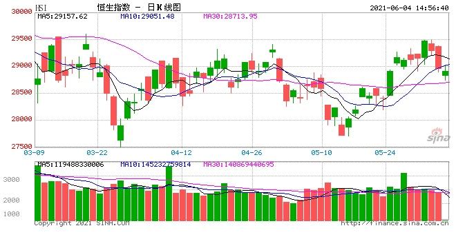 午评港股恒指涨0.14%重返29000点新东方暴跌14%