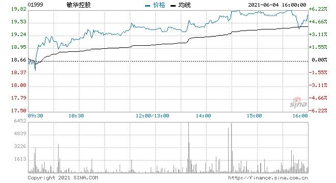 瑞银敏华控股目标升至24.5港元给予买入评级
