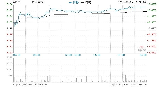 香港电视涨超3%5月订单总商品交易额同比增8.9%