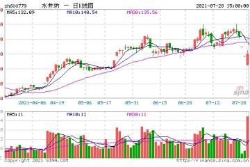 水井坊集中投放费用导致二季度亏损被指调控利润打压股价