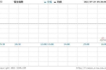重磅利好来袭恒指期货夜盘暴涨3.12%阿里涨超5%