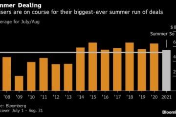 淡季不淡全球今夏并购交易规模已破5000亿美元