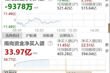 午评北向资金半日净流出9378万元沪股通净流出3.46亿元