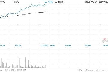 瑞信长和维持跑赢大市评级目标价升4%至77港元