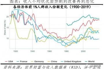 任泽平非私营企业比私营企业的行业收入分化更大
